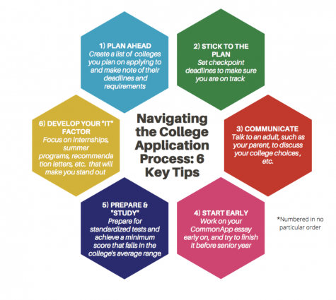 Navigating the College Application Process: Tips from Seniors to Underclassmen