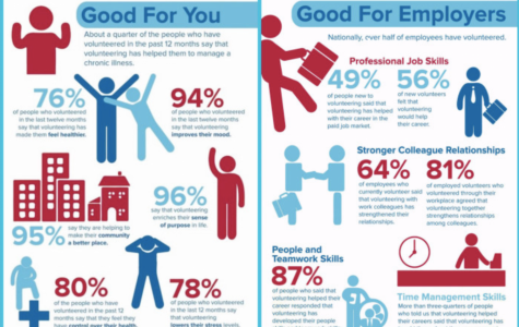 An infographic that helps Village School students visualize the benefits of volunteering and why it is important.