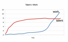 Graph of how Talent and Success tie into Success