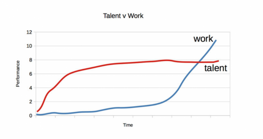 Graph+of+how+Talent+and+Success+tie+into+Success%0A