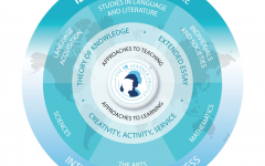 The IB Diploma contains many different elements, such as CAS, ToK, and the Extended Essay.