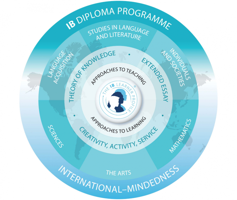 The International Baccalaureate Diploma: Who is Right For?