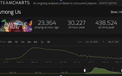 A screenshot of the analytics of Among Us's steam playerbase from SteamCharts.com